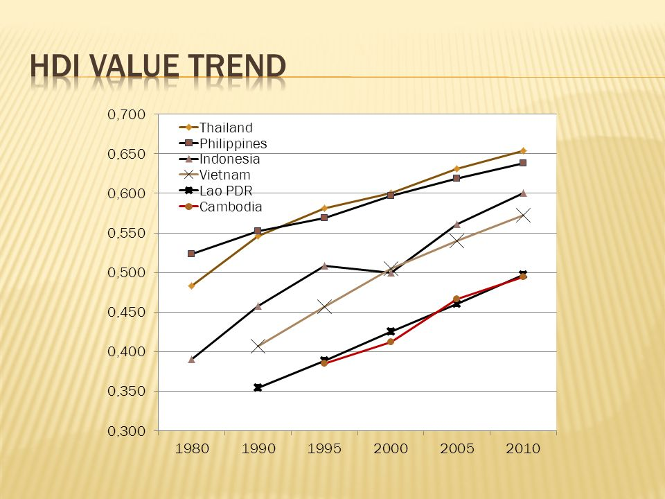 HDI value trend