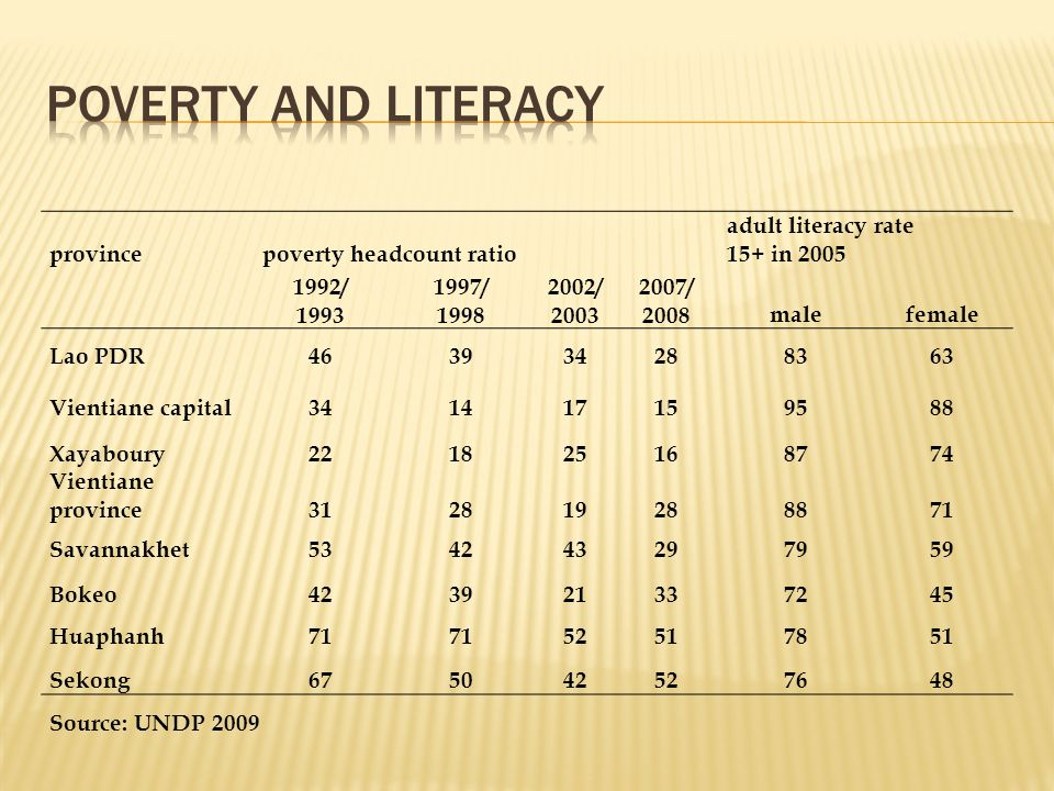 Poverty and literacy province poverty headcount ratio