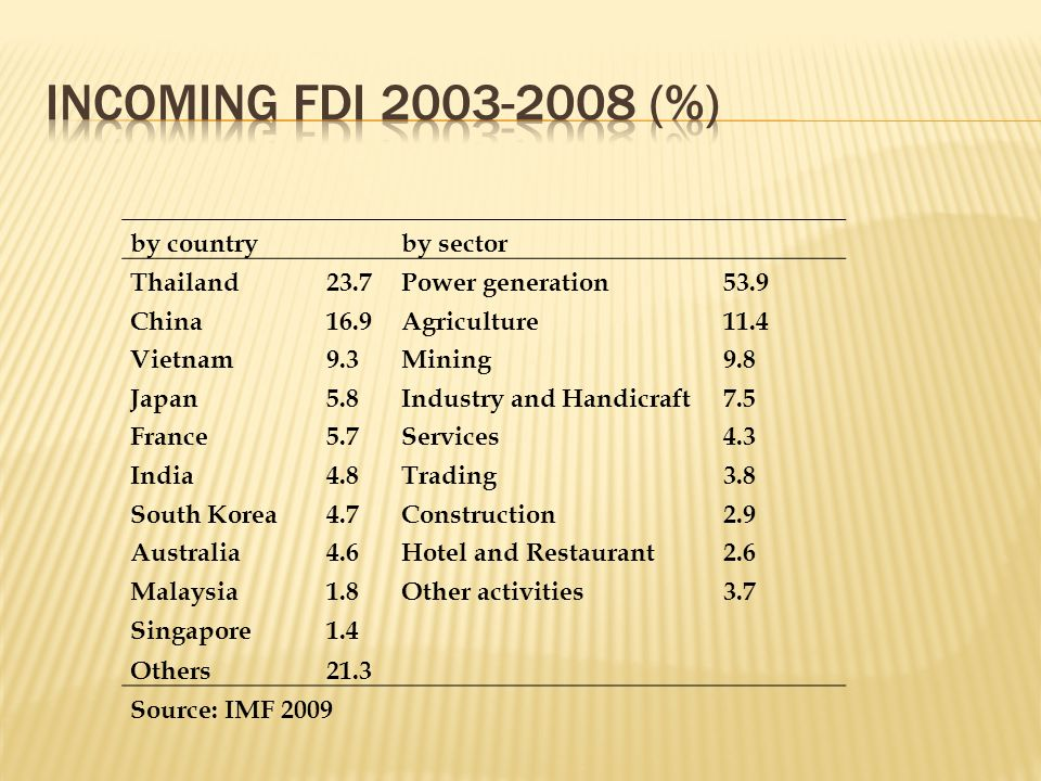 Incoming FdI 2003-2008 (%) by country by sector Thailand 23.7
