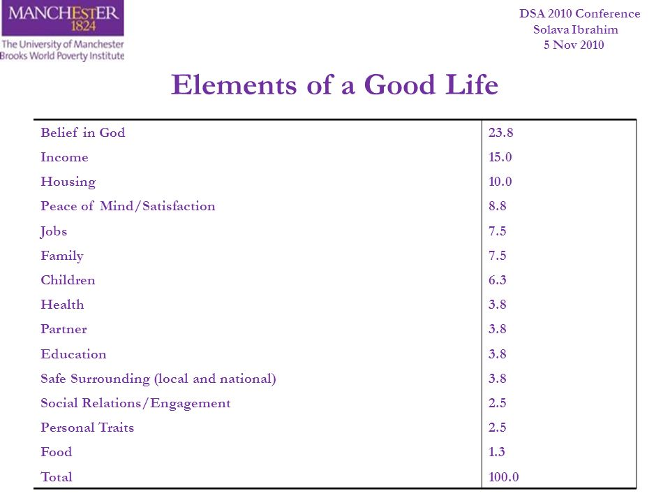 Elements of a Good Life 23.8 Belief in God 15.0 Income 10.0 Housing