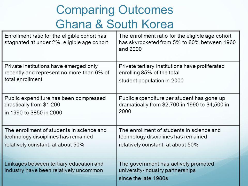 Comparing Outcomes Ghana & South Korea
