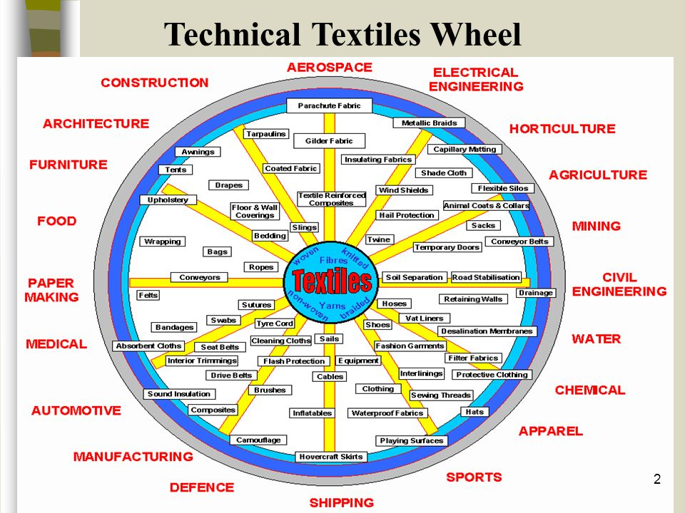 technical textile Technical textiles - industry solutions coating and/or lamination is the preferred method of adhering substrates together in the technical textile industry, but today's conventional technologies are inefficient and often unsafe for both the operator and the environment.