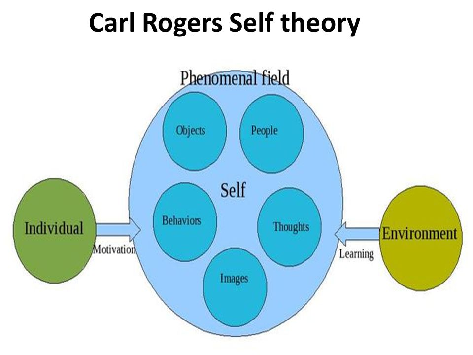 rogers theory What is the difference between maslow and rogers - there are similarities as well as differences between the theories of personality of maslow and rogers.