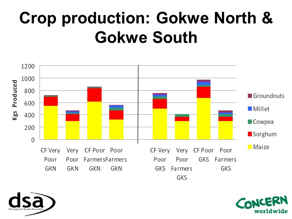 Crop production: Gokwe North & Gokwe South