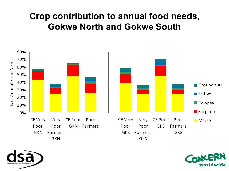 Crop contribution to annual food needs, Gokwe North and Gokwe South