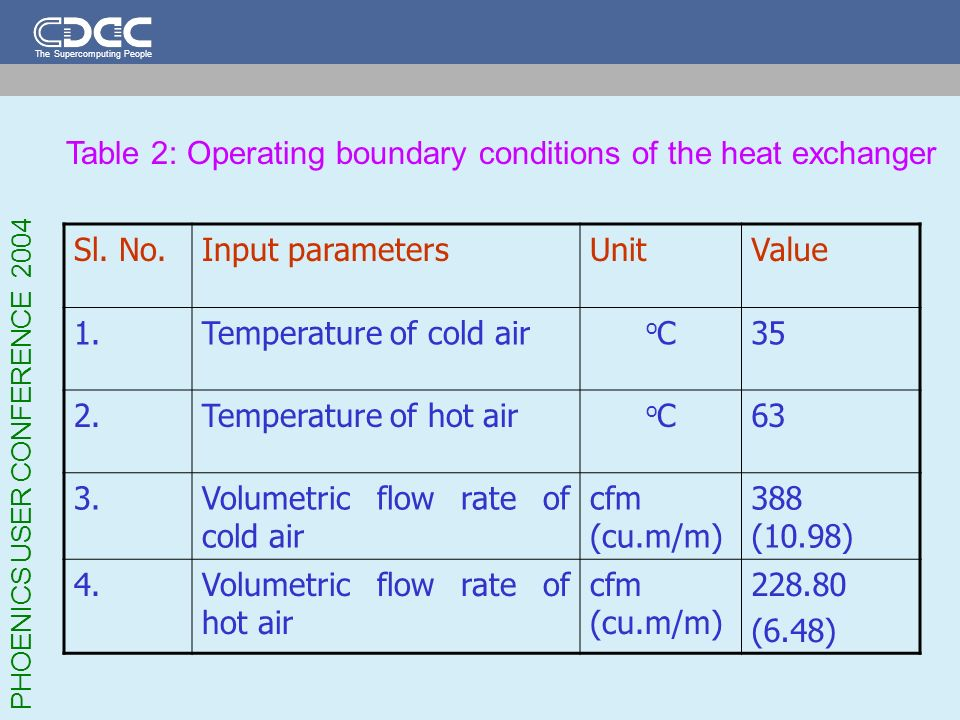 Table 2: Operating boundary conditions of the heat exchanger