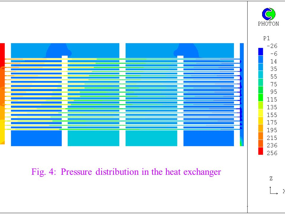 Fig. 4: Pressure distribution in the heat exchanger