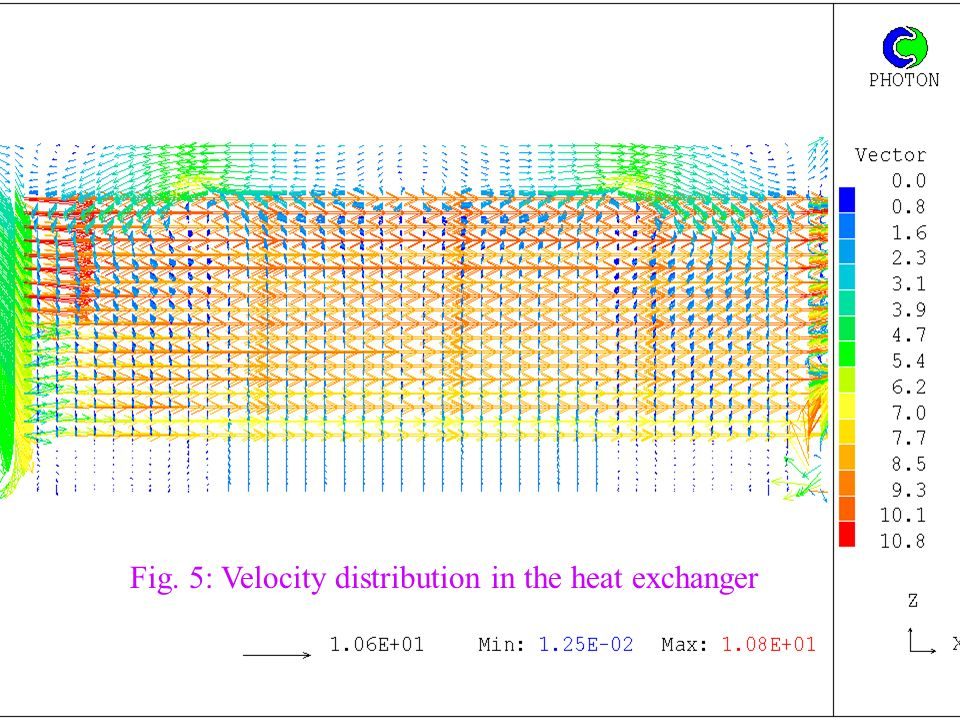 Fig. 5: Velocity distribution in the heat exchanger