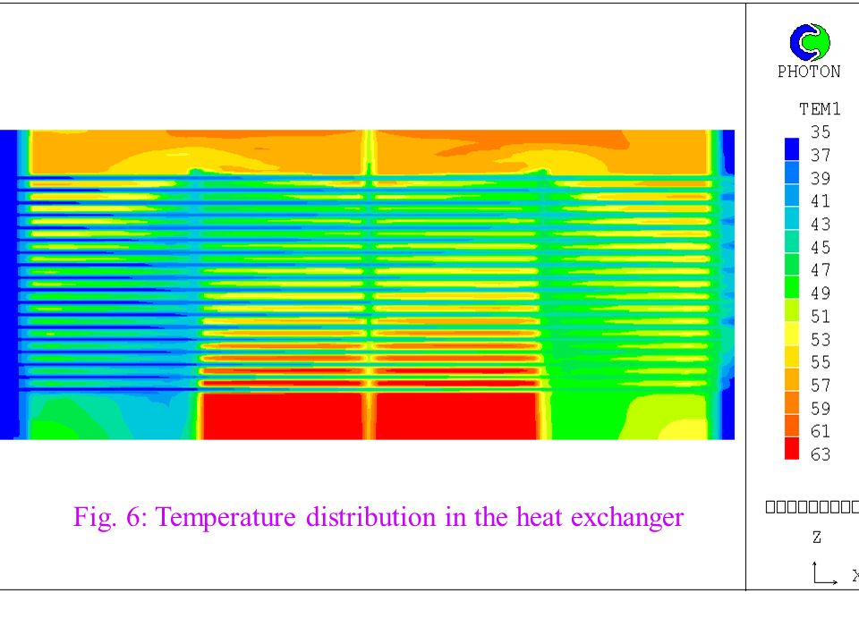 Fig. 6: Temperature distribution in the heat exchanger