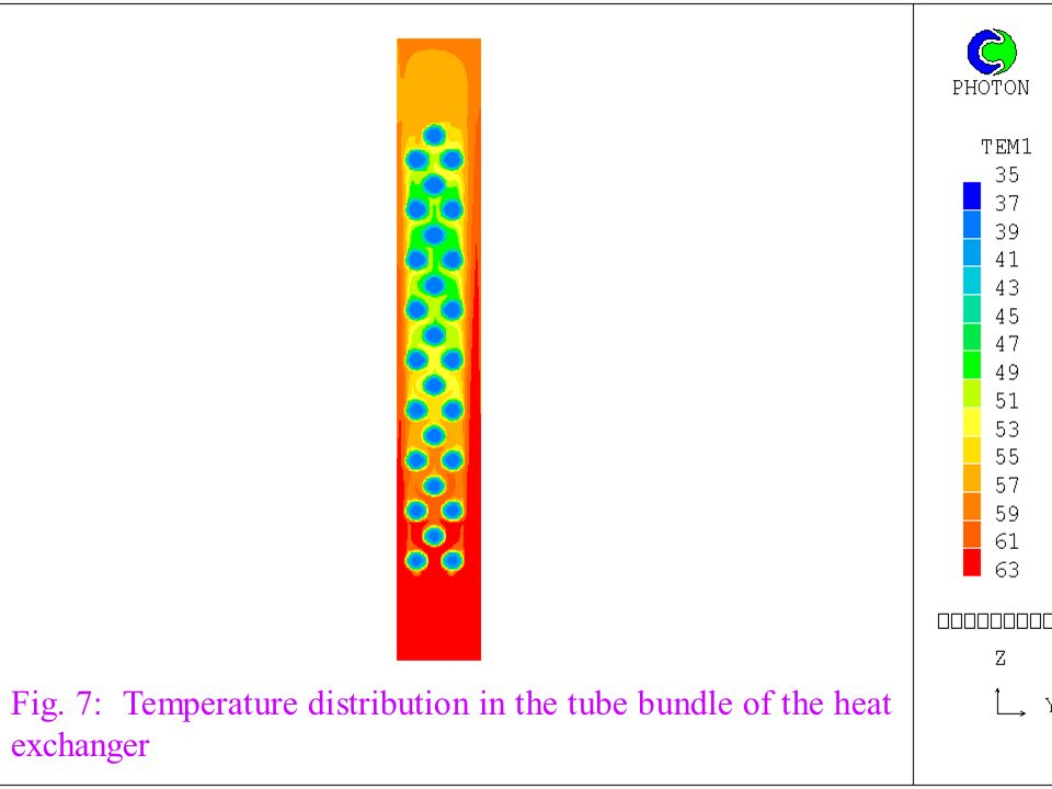 Fig. 7: Temperature distribution in the tube bundle of the heat exchanger
