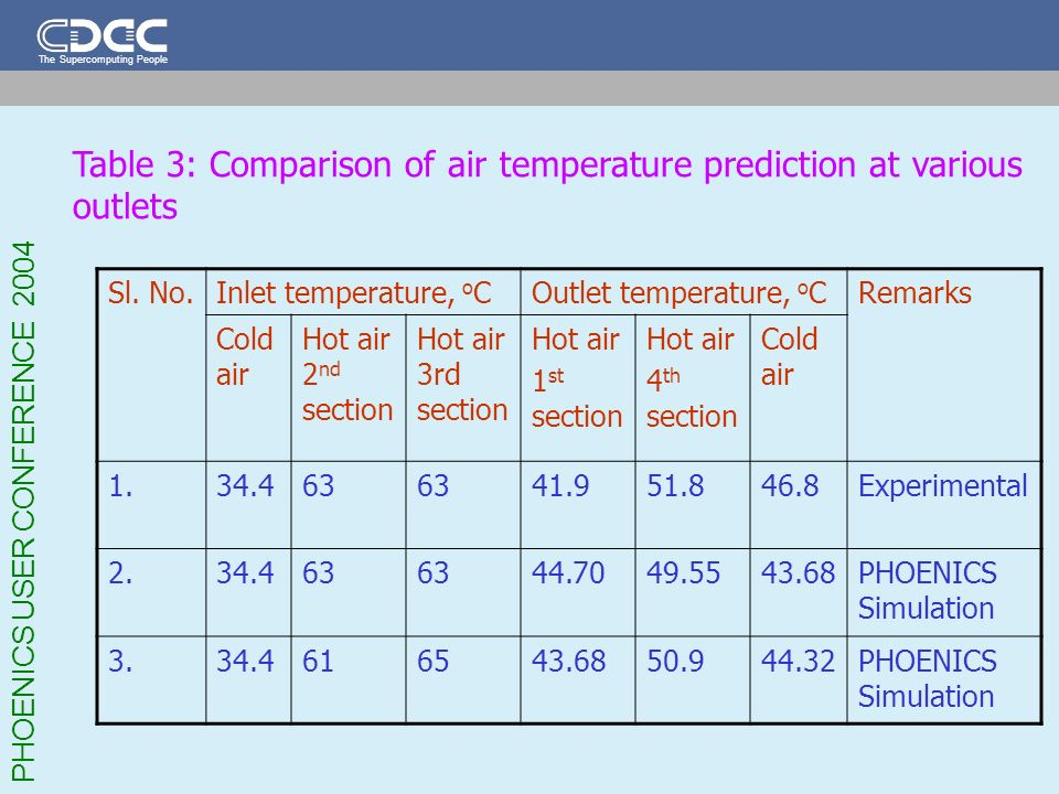 Table 3: Comparison of air temperature prediction at various outlets