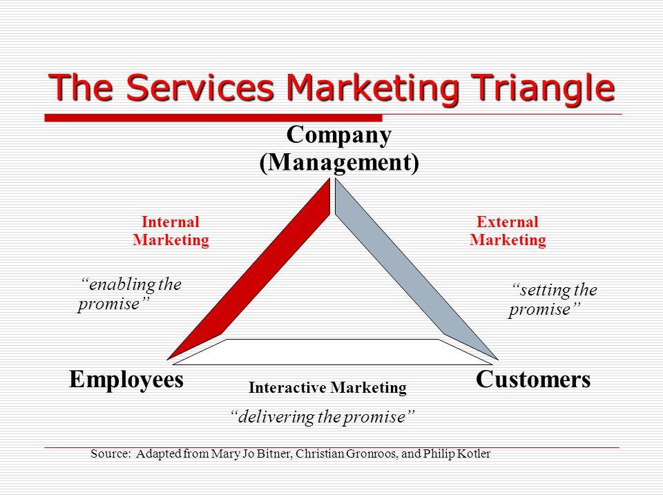 service marketing philip kotler pdf
