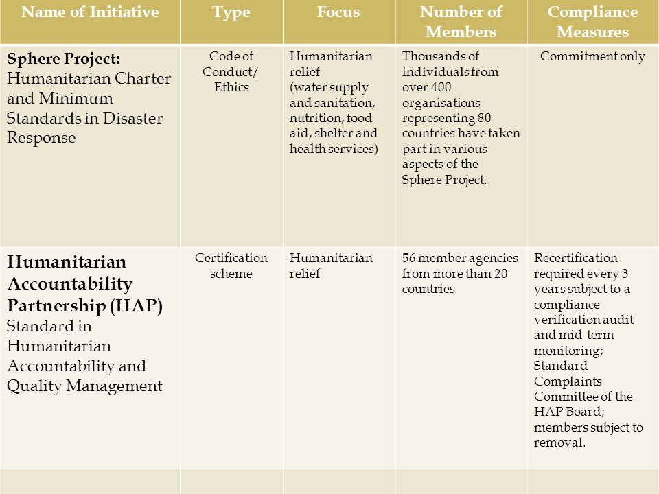 Humanitarian Accountability Partnership (HAP)