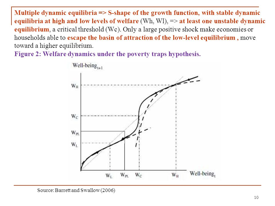 Figure 2: Welfare dynamics under the poverty traps hypothesis.