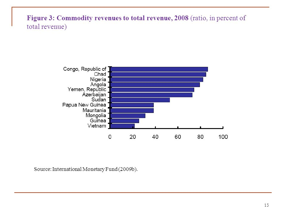 Figure 3: Commodity revenues to total revenue, 2008 (ratio, in percent of total revenue)