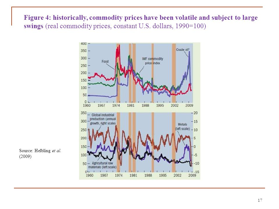 Figure 4: historically, commodity prices have been volatile and subject to large swings (real commodity prices, constant U.S. dollars, 1990=100)