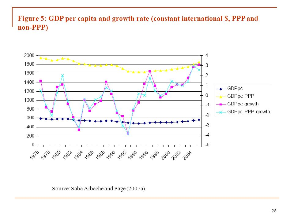 Figure 5: GDP per capita and growth rate (constant international $, PPP and non-PPP)