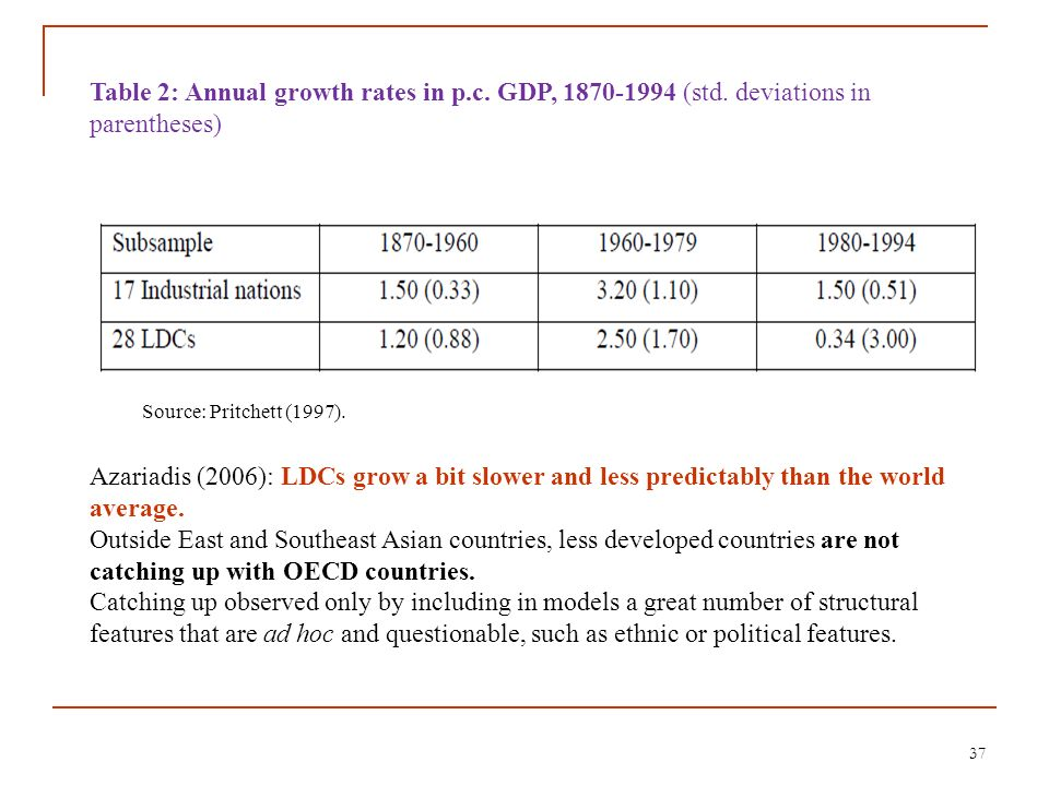 Table 2: Annual growth rates in p. c. GDP, 1870-1994 (std