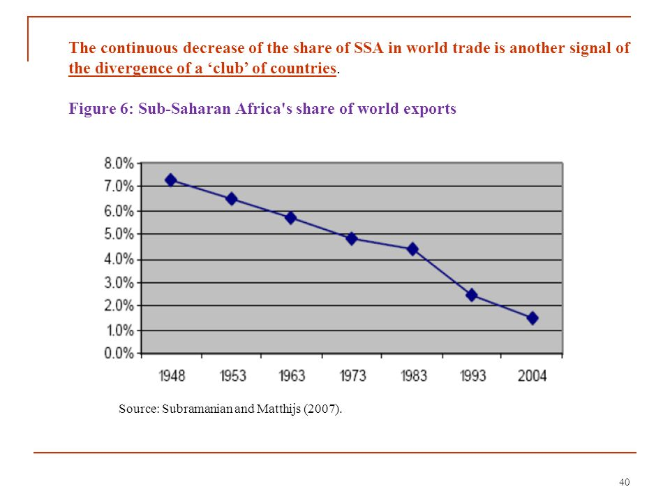 Figure 6: Sub-Saharan Africa s share of world exports