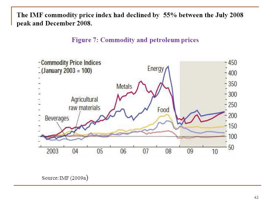 Figure 7: Commodity and petroleum prices