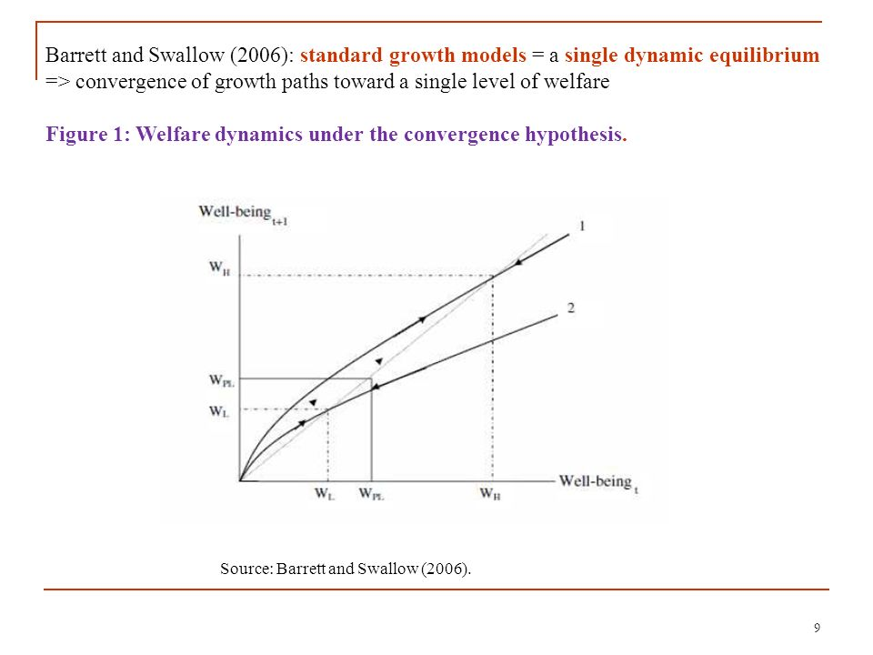 Figure 1: Welfare dynamics under the convergence hypothesis.