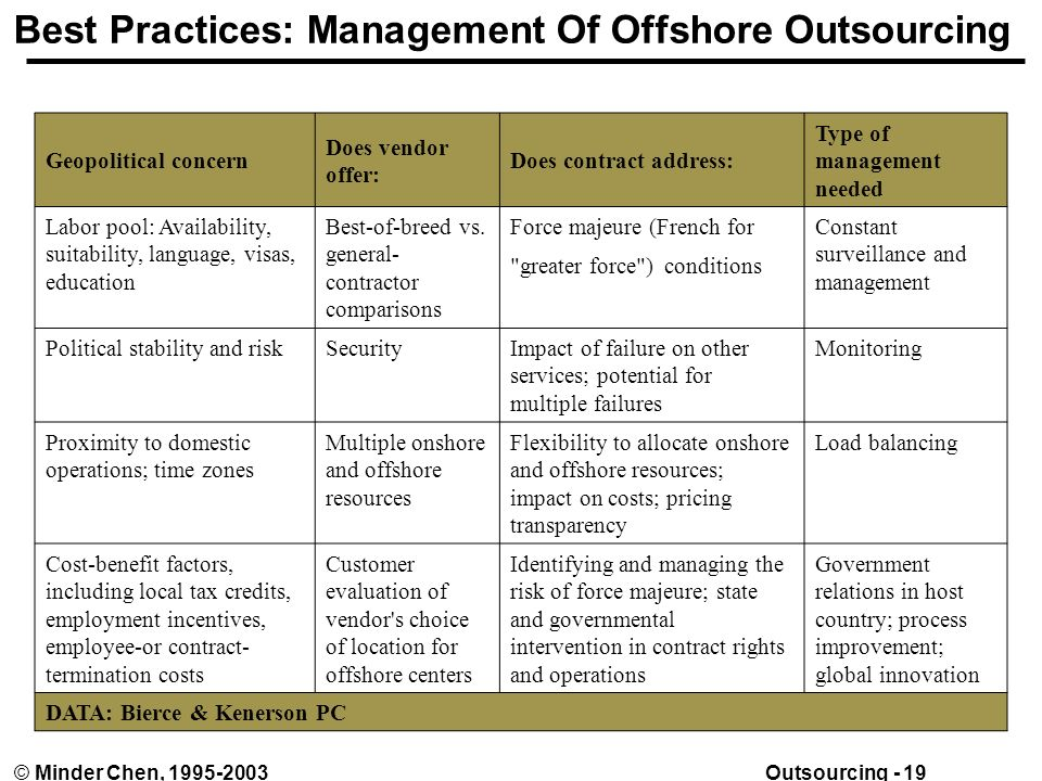 The Pros & Cons of Outsourcing to Offshore Companies