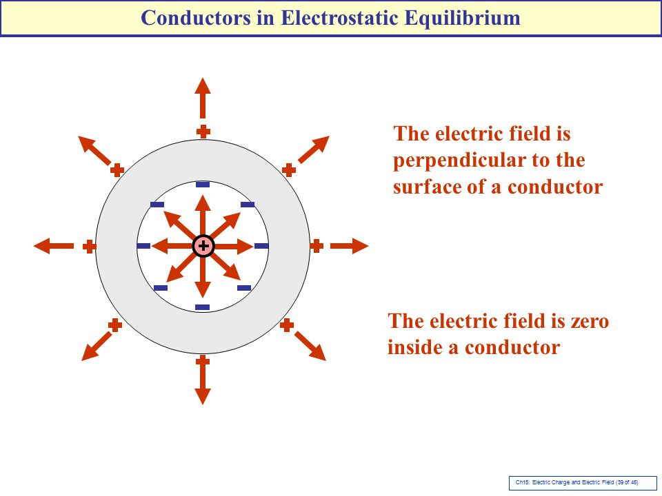Electric Field Inside Conductor : Chapter electric forces and fields ppt video