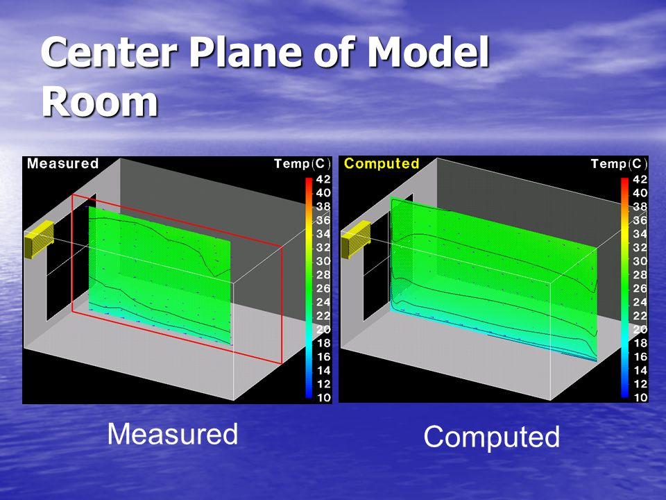 Center Plane of Model Room