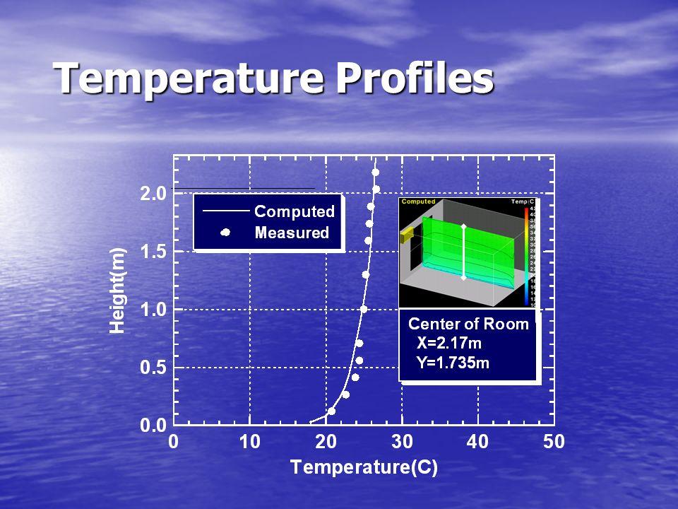 Temperature Profiles ●