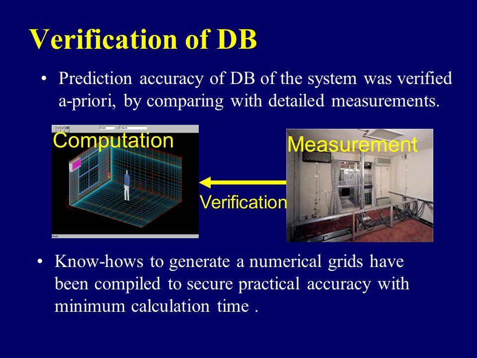 Verification of DB Computation Measurement