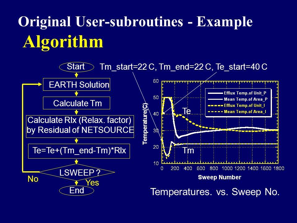 Original User-subroutines - Example Algorithm