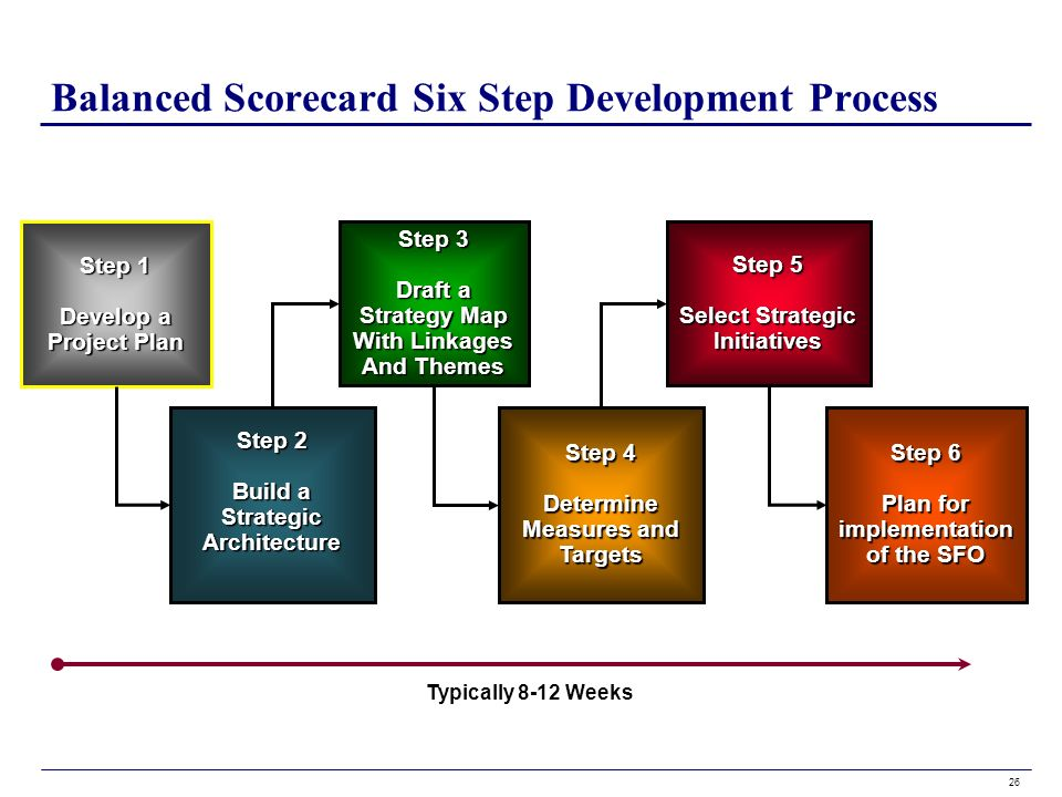 how to develop a software project step by step