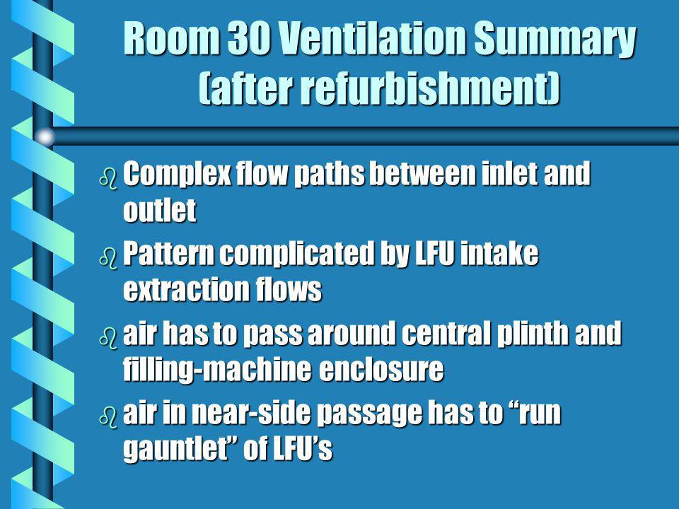 Room 30 Ventilation Summary (after refurbishment)