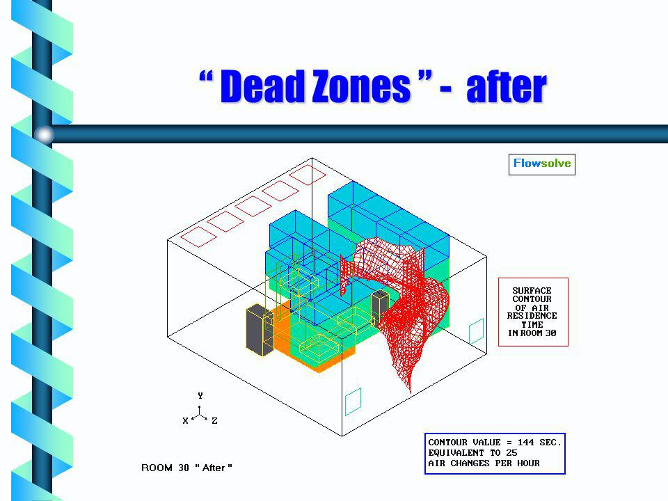 Dead Zones - after