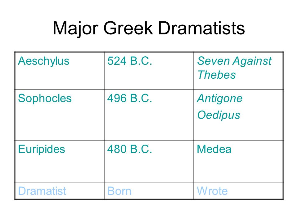 an overview of the chorus of antigone by sophocles Antigone sophocles study guide (choose to continue)  the chorus does not defy creon as antigone does, but they do give feedback to him at critical points.