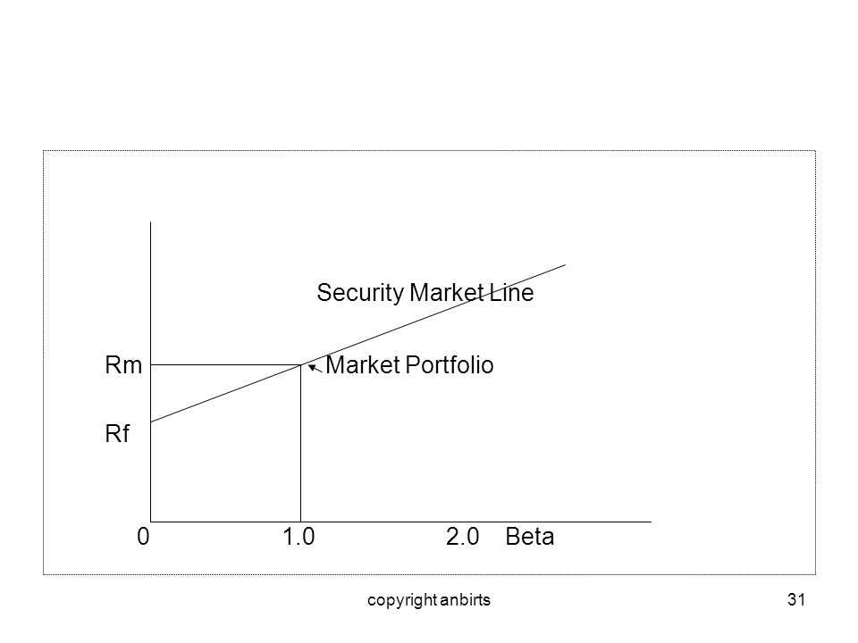Security Market Line Rm Market Portfolio Rf 0 1.0 2.0 Beta
