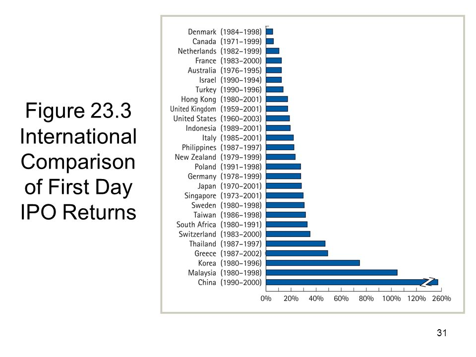 Figure 23.3 International Comparison of First Day IPO Returns