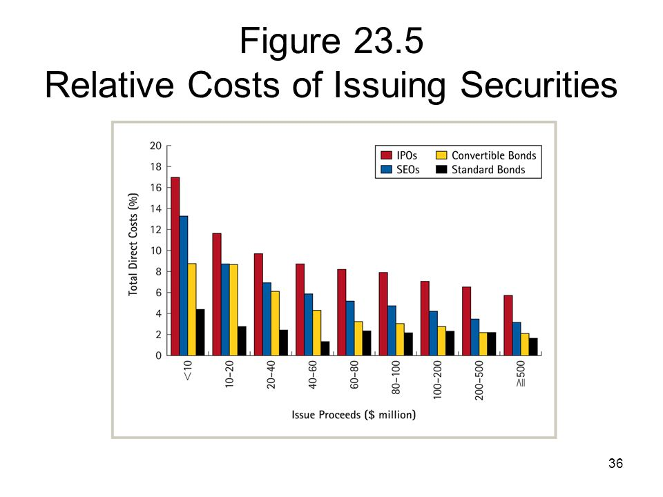 Figure 23.5 Relative Costs of Issuing Securities