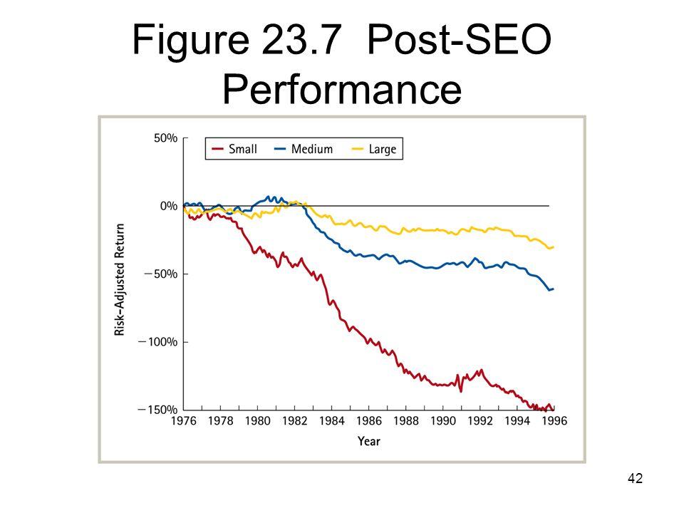 Figure 23.7 Post-SEO Performance