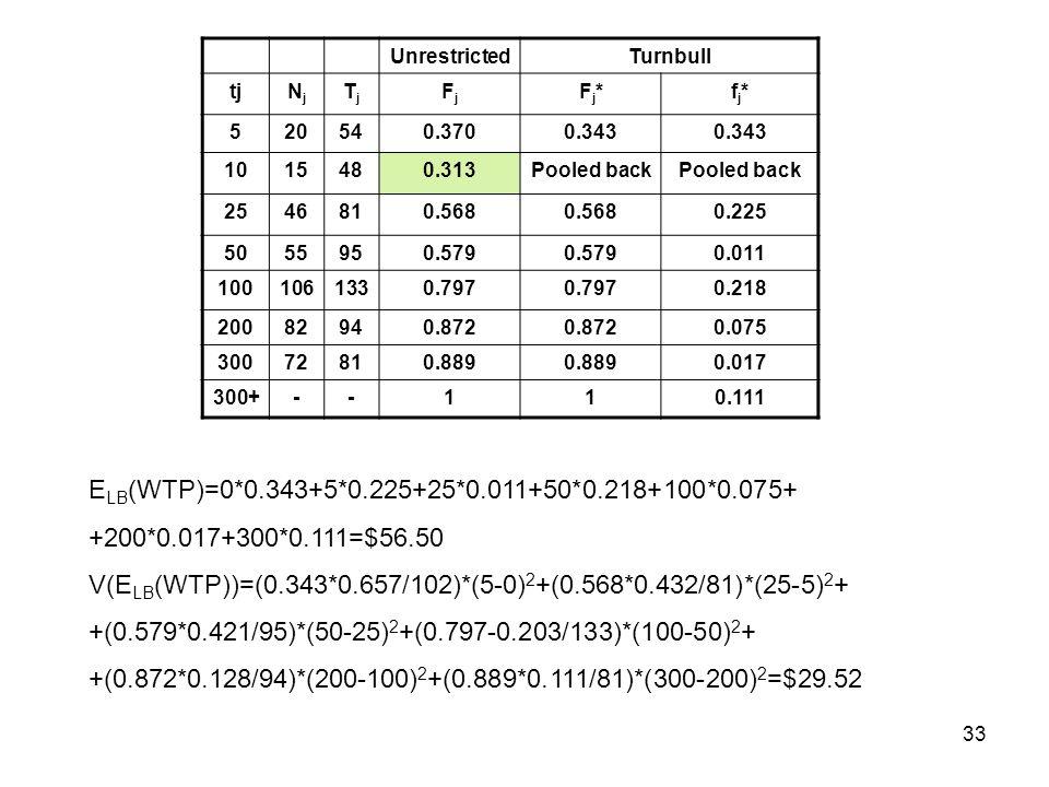 V(ELB(WTP))=(0.343*0.657/102)*(5-0)2+(0.568*0.432/81)*(25-5)2+