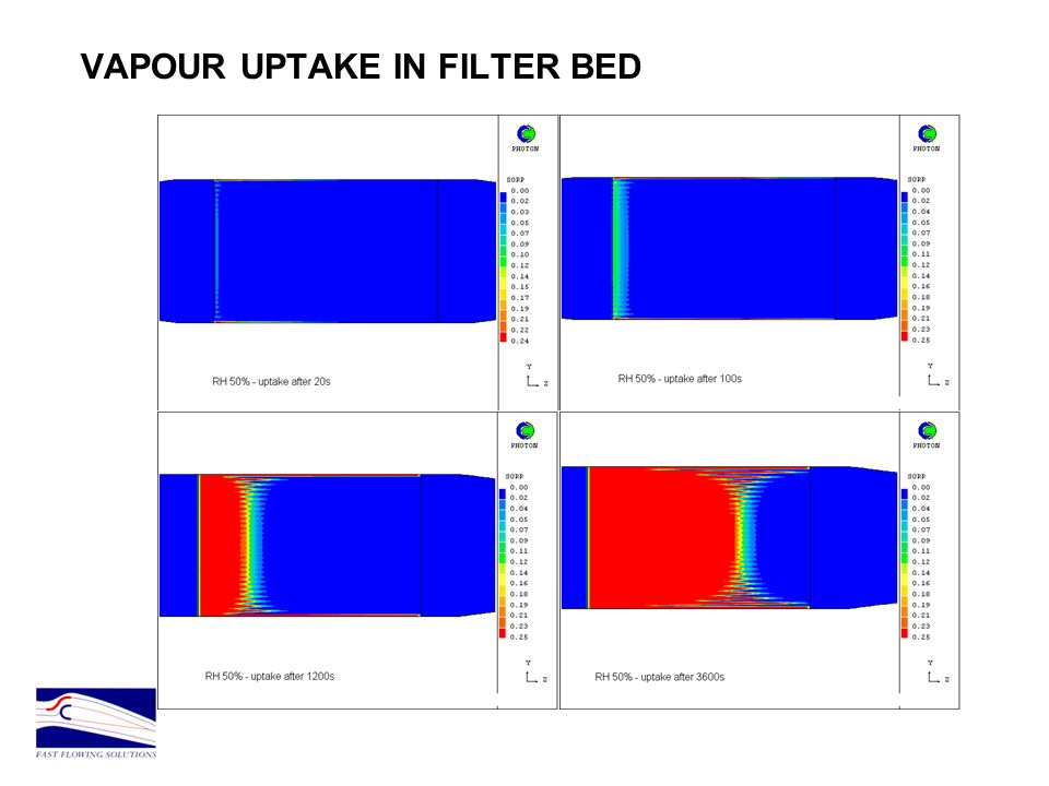 VAPOUR UPTAKE IN FILTER BED