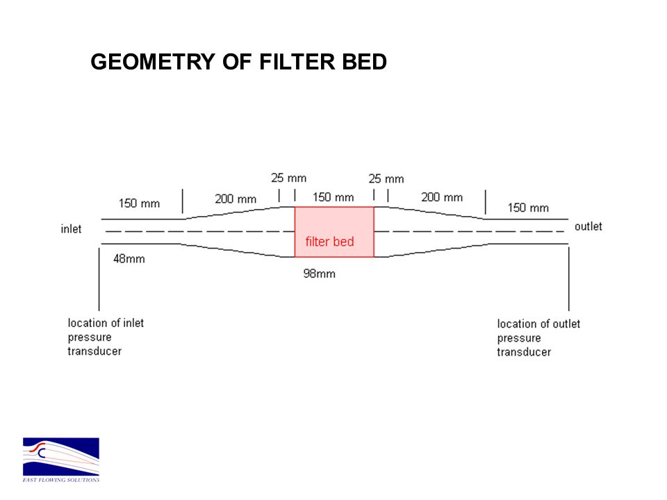 GEOMETRY OF FILTER BED