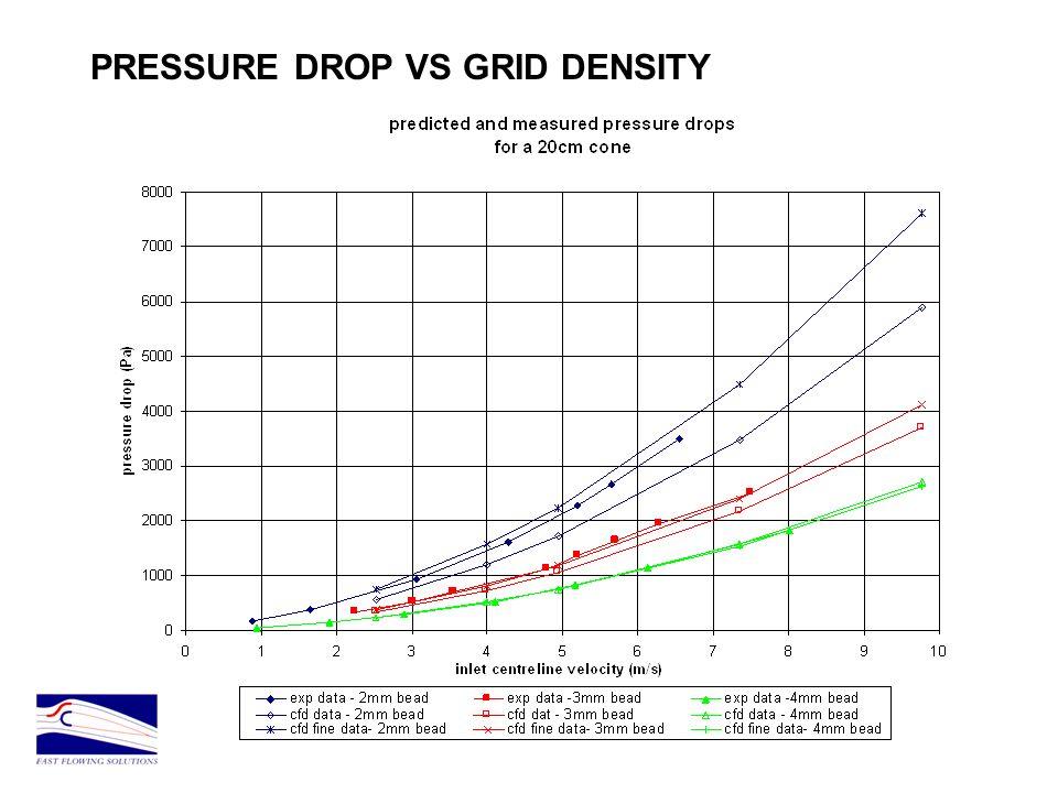 PRESSURE DROP VS GRID DENSITY