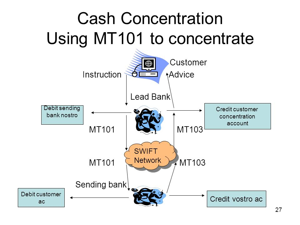 Cash Concentration Using MT101 to concentrate