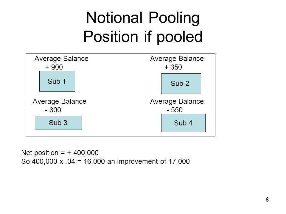 Notional Pooling Position if pooled