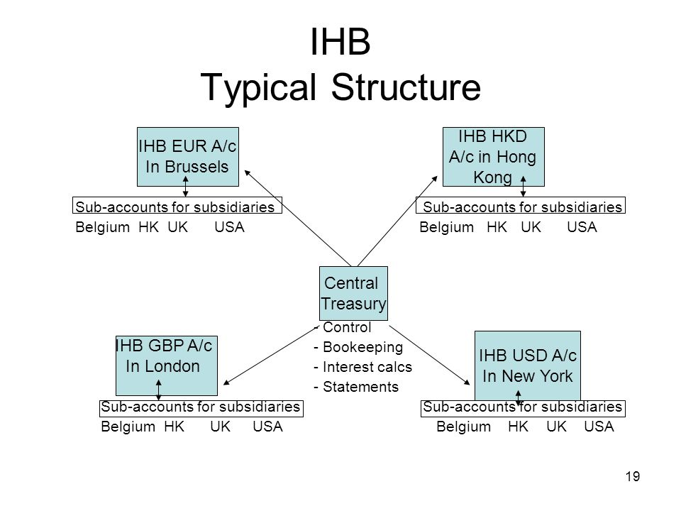 IHB Typical Structure IHB HKD IHB EUR A/c A/c in Hong In Brussels Kong