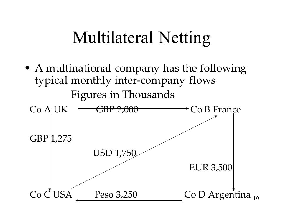 Multilateral Netting A multinational company has the following typical monthly inter-company flows.