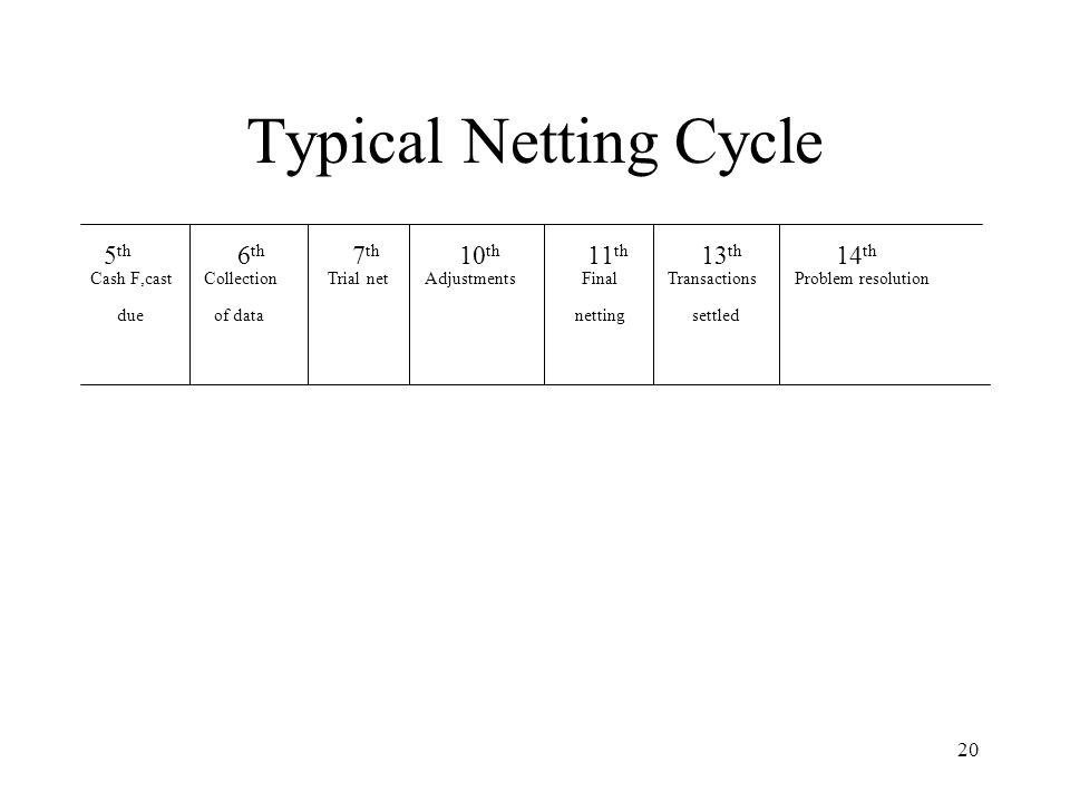 Typical Netting Cycle 5th 6th 7th 10th 11th 13th 14th