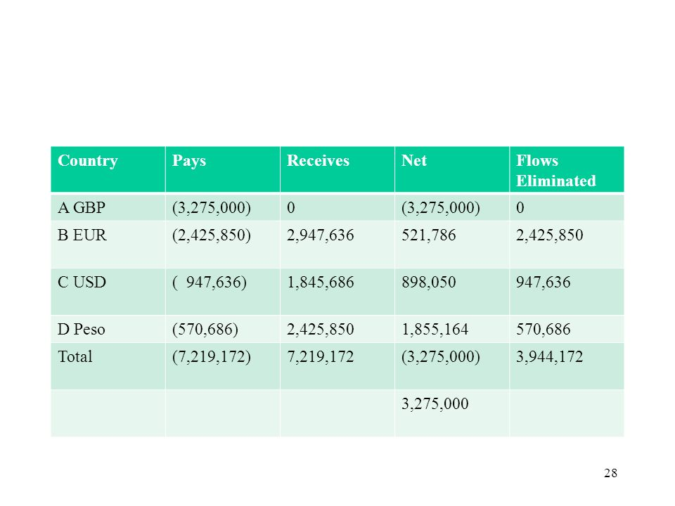 Country Pays. Receives. Net. Flows Eliminated. A GBP. (3,275,000) B EUR. (2,425,850) 2,947,636.