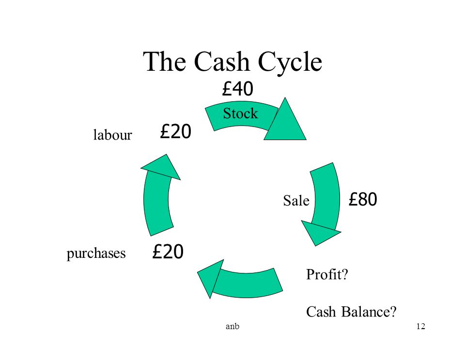 The Cash Cycle £40 £20 £20 Stock labour Sale £80 purchases Profit